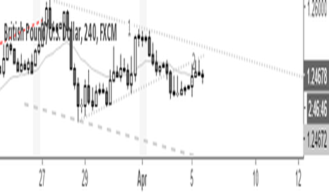 GBPUSD: Breakout pullback sell on Cable