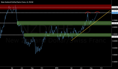 NZDCHF: NZDCHF (Double Top) Daily Chart