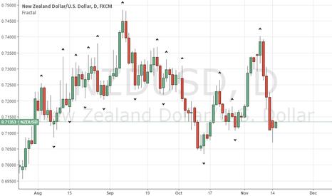 NZDUSD: Strong bullish action on NZD