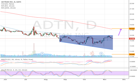 ADTN: ADTN: Broadening Top, right-angled and descending
