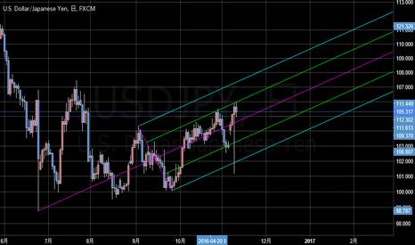 USDJPY: after-trump-dollar-yen