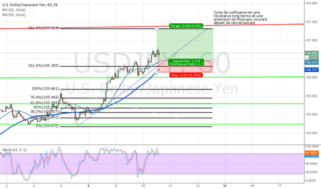 USDJPY: Trend ride till exhaustion and possible reversal from