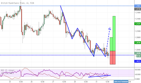 GBPCHF: GBPCHF Double Bottom at previous support