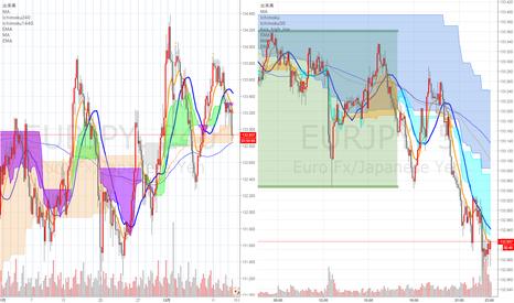 EURJPY: 押し目買い