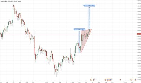 NZDUSD: NZD/USD Bullish triangle breakout