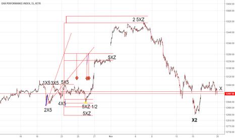 DAX: X-Sequentials DAX Index Trading für die 47. KW. 2017