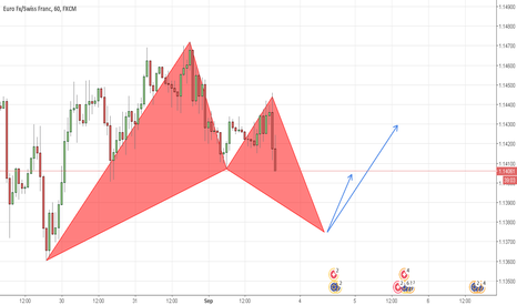 EURCHF: (EURCHF) LONG Opportunity/1H/Bat