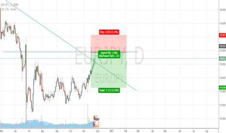 EURJPY: EURJPY swing sell limit at 119.70