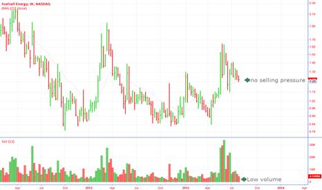 FCEL: No selling pressure