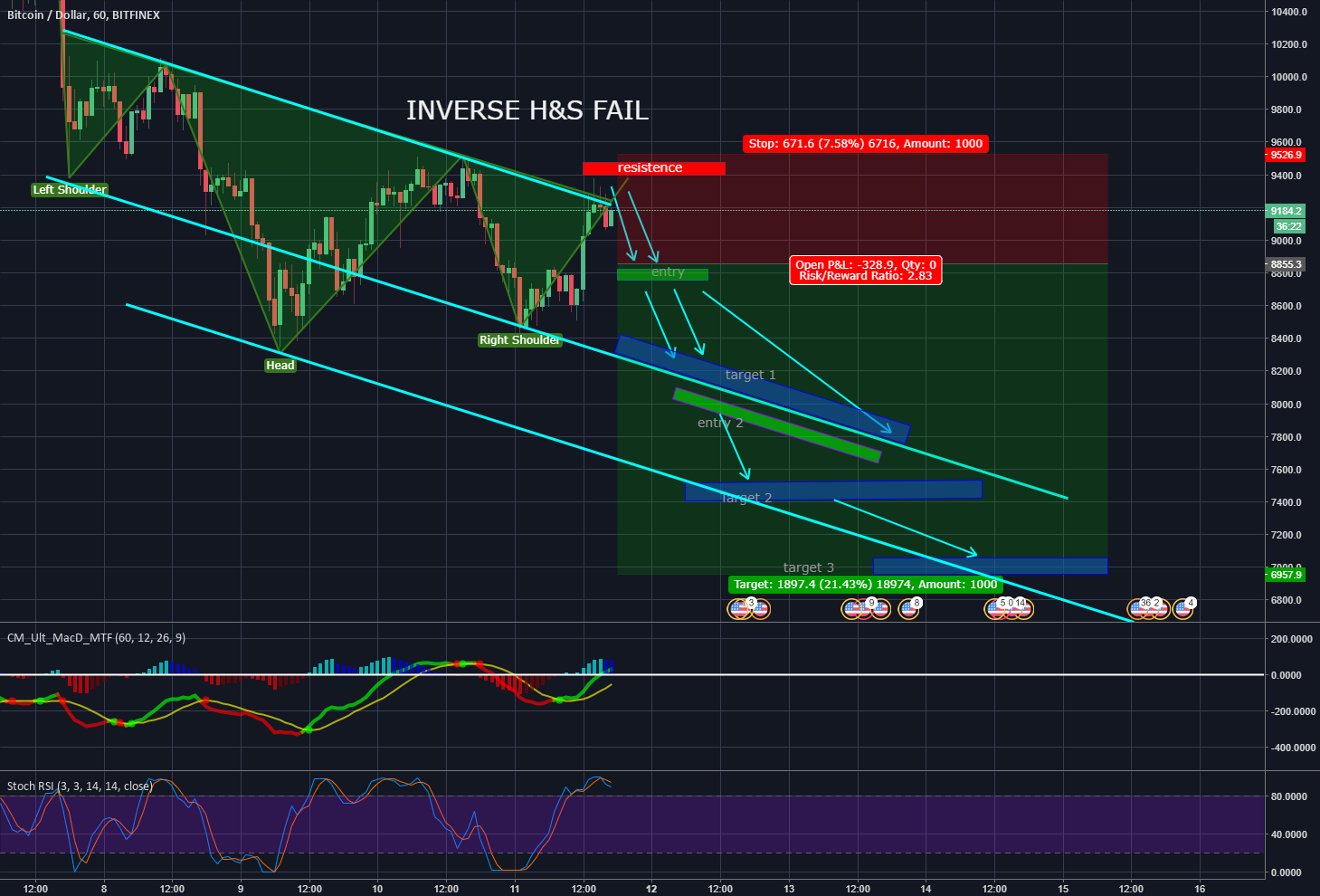 BITCOIN (btc)|Inverse Head And Shoulders FAIL|We are going DOWN