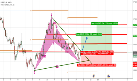 EURNZD: Harmonic and Trend