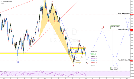 DXY: DXY Time To Buy!