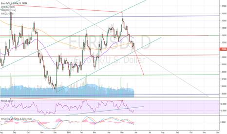 EURUSD: Short on lower trend line break