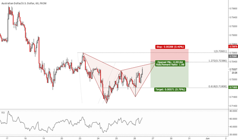AUDUSD: AUDUSD: Bearish Gartley Setup