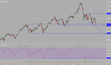 NIFTY: NIFTY's View