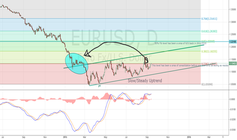 EURUSD: EURUSD Daily Chart Outlook