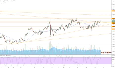 AUDUSD: Long AUDUSD on break of support and upper trendline