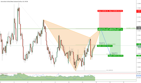 AUDNZD: Gartley completion with perfect 0,618 retracement confluence