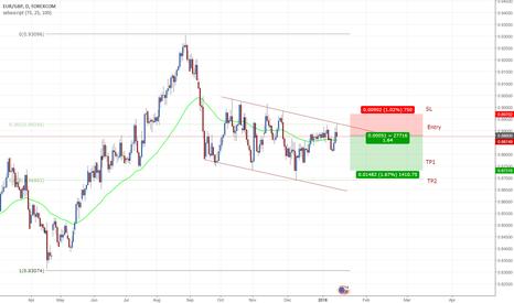 EURGBP: descending channel short opportunity