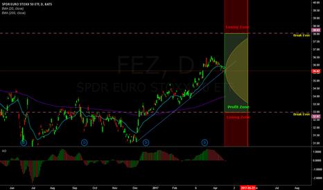 FEZ: Near the money Strangle on Euro Stocks (FEZ ETF)