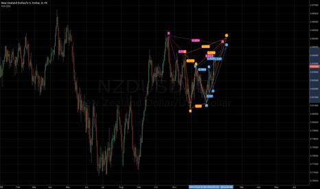 NZDUSD: bearish patterns