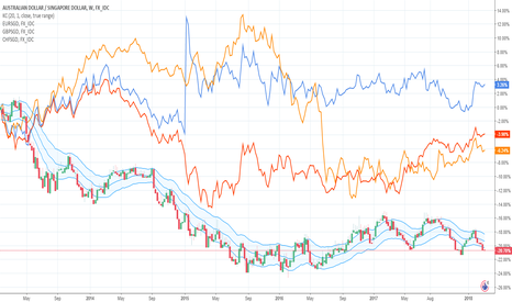 AUDSGD: Singapore Dollar Cross Correlations: The Winner is...
