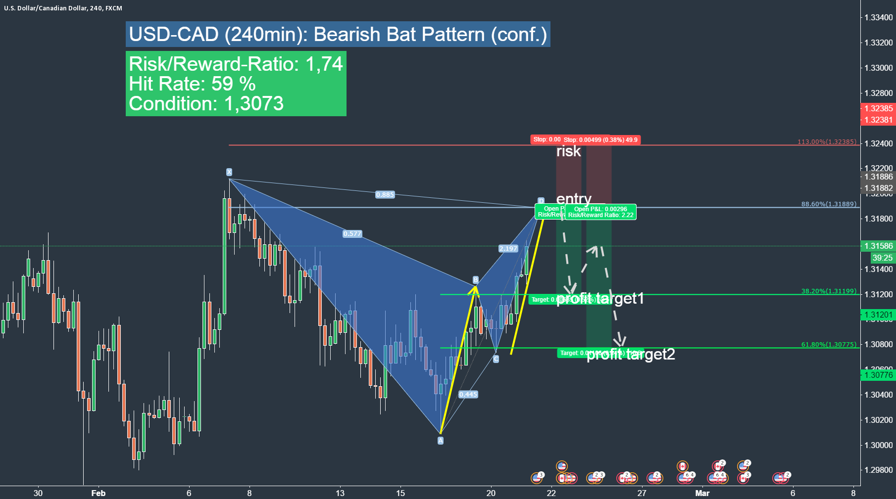 USDCAD another short opportunity