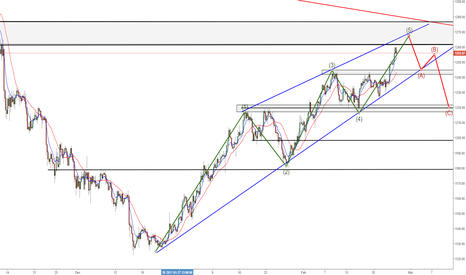 XAUUSD: Gold - News will shows us whats next