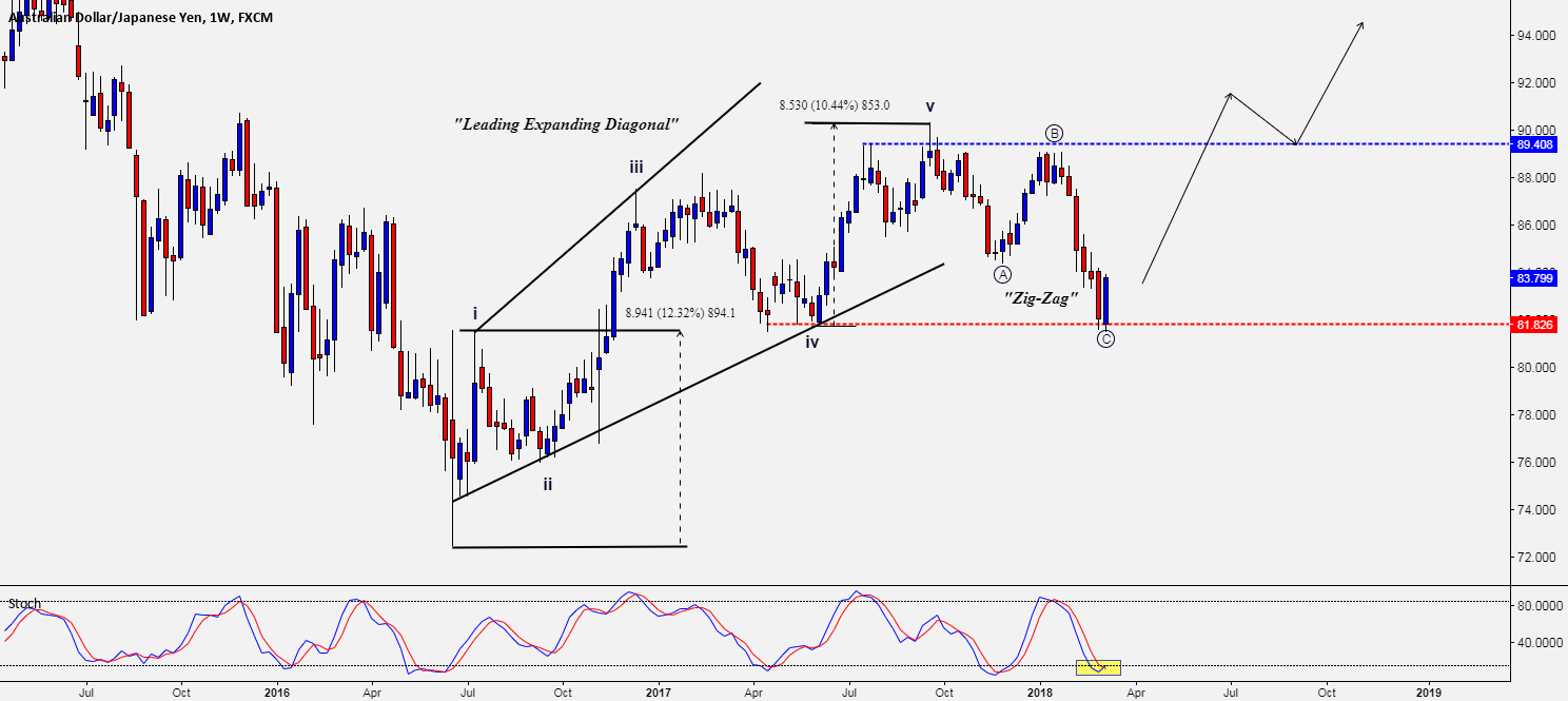 AUD/JPY - SET TO RISE?