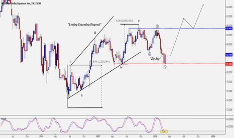 AUDJPY: AUD/JPY - SET TO RISE?