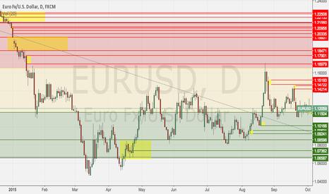 EURUSD: EURUSD Weekly Income S&D
