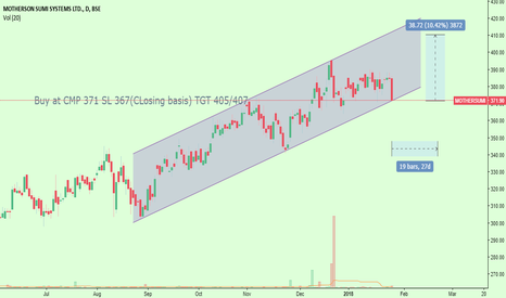 MOTHERSUMI: Motherson sumi system channel trading