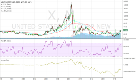 X: Monthly chart