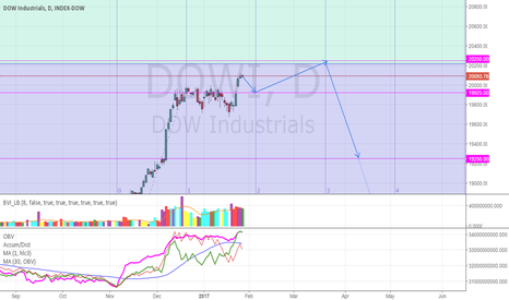 DJI: Forecast Dow Jones: Move up to 20250, then major move down