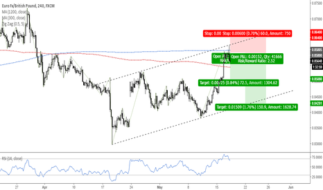 EURGBP: Trade 3: Short EURGBP at confluence of resistance