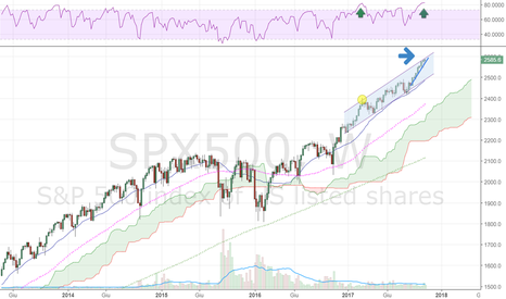SPX500: #SPX Weekly... What else?