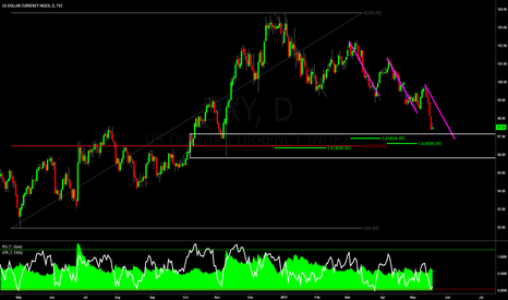 DXY: DXY: Just Some Random Analysis