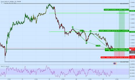 EURUSD: Will the EurUsd go higher today