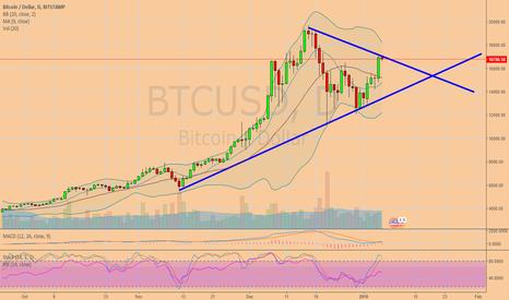 BTCUSD: Triangle formation on BTCUSD