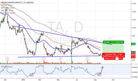 TA: Very Nice Penny Stock Here - Long