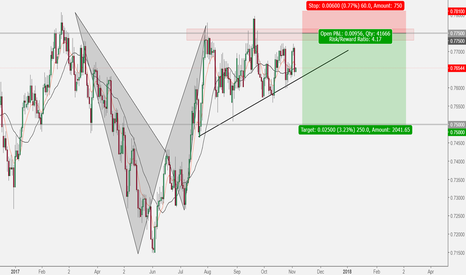 AUDCHF: Bearish Bat