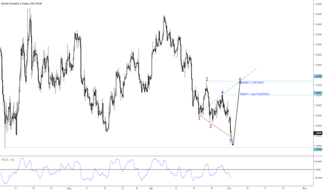GBPUSD: GBP/USD BULLISH WOLFE WAVES FORMATION ALMOST COMPLETED