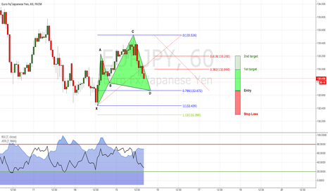 EURJPY: EUR/JPY: Looking for a bullish Cypher (1H Chart)