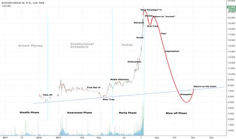 ADE: Bitcoin Group SE (Germany) / Psychology of Market