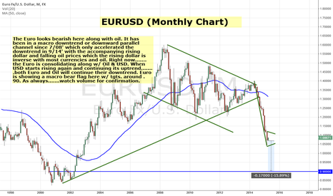 EURUSD: EURUSD Macro Look - looks to continue downtrend
