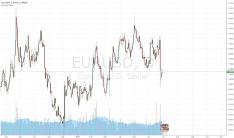 EURUSD: EURUSD will rise