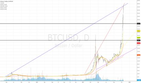 BTCUSD: $450 an important milestone (Long term bull - Short term bear)