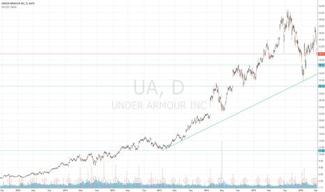 UA: UA Longer Term Trading Idea