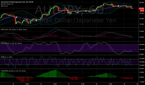 AUDJPY: AUDJPY - never late to go short