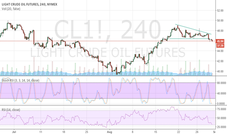 CL1!: Crude Oil to fall...But volatile before fall